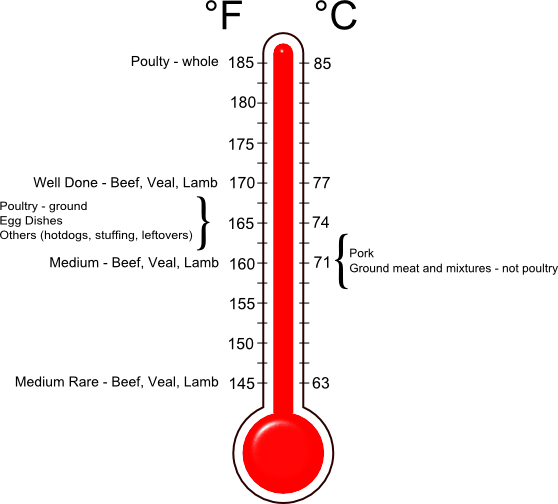 Cooking Temperature Chart