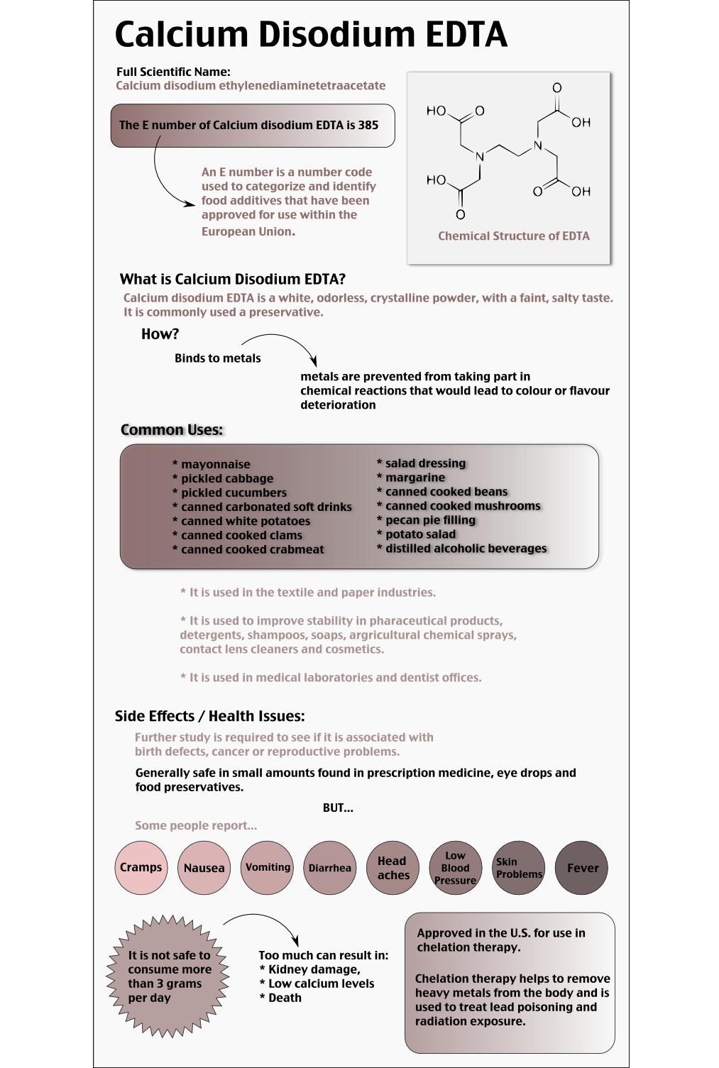 Calcium disodium edta infographic