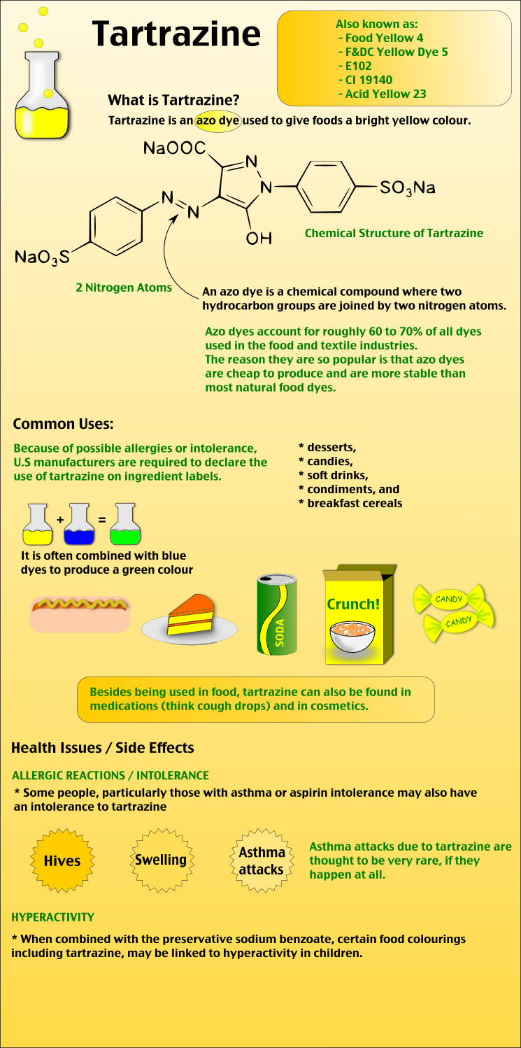 Tartrazine Infographic