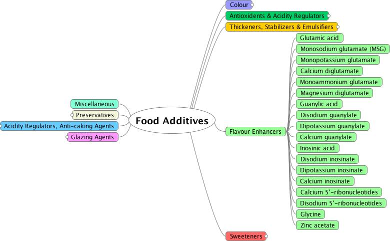 Mindmap diagram showing flavour additives