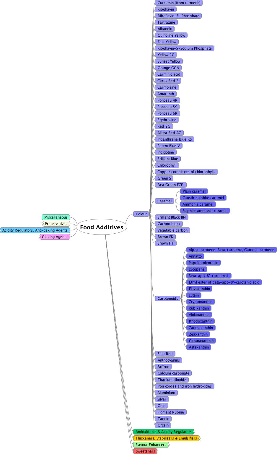 Mindmap diagram showing food colouring additives