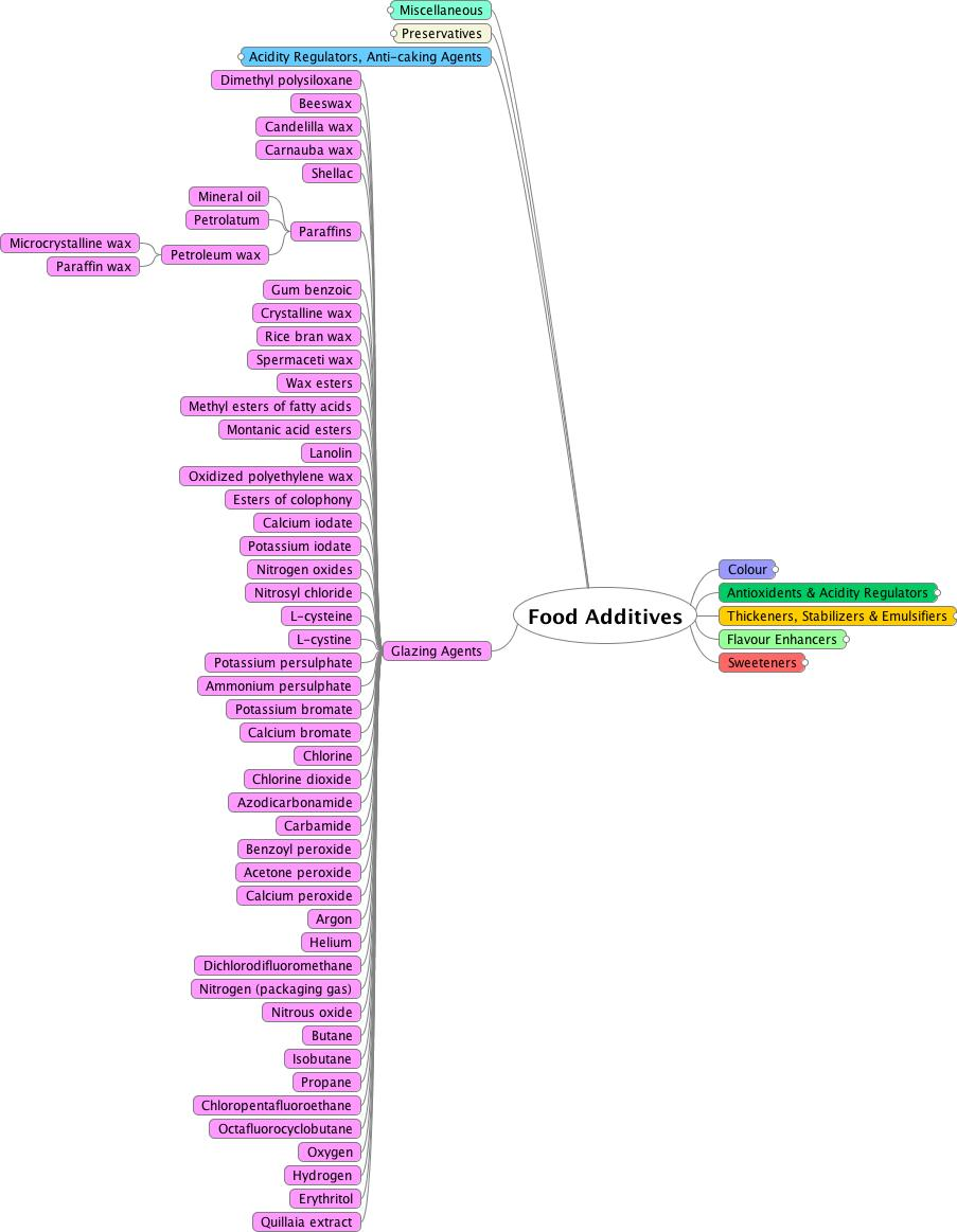 mind map of glazing agents