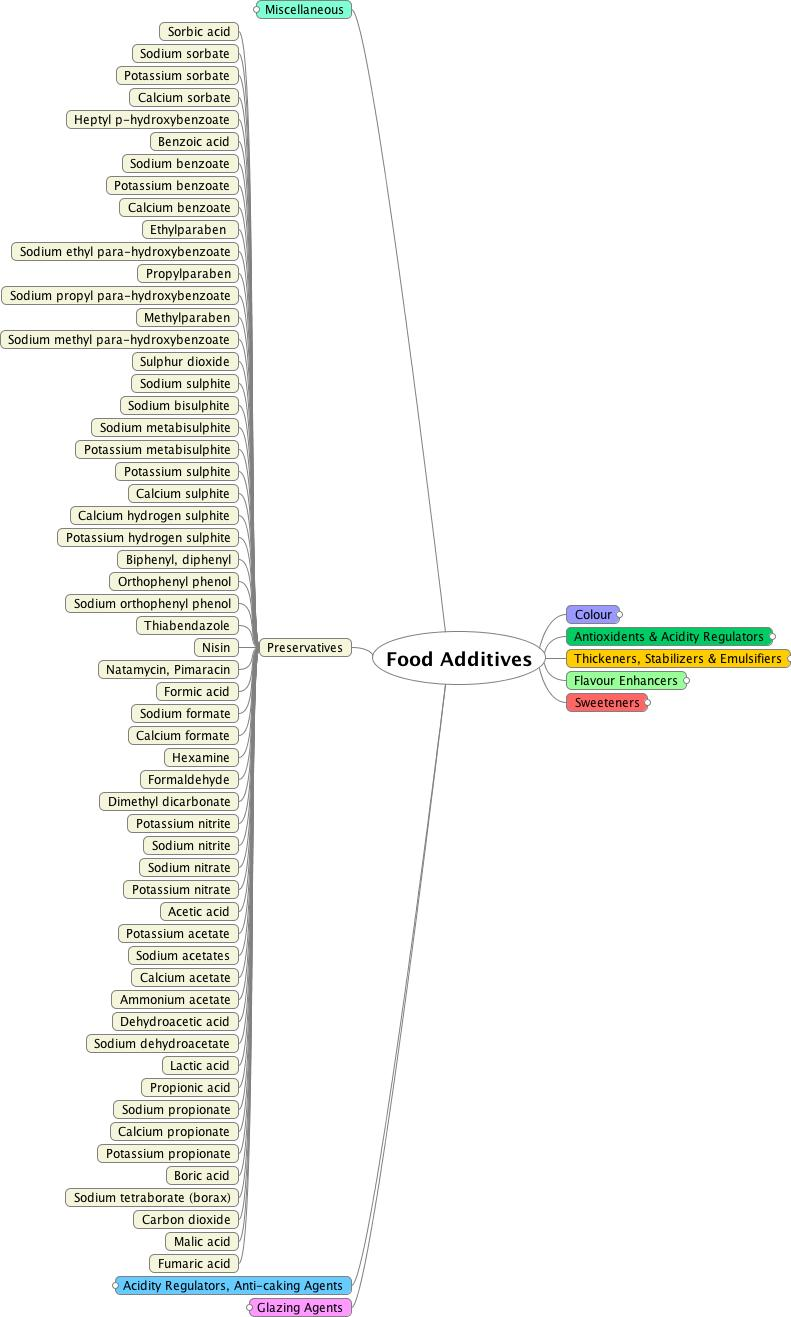 Mindmap of preservatives