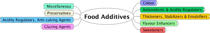 Mindmap diagram showing food additive categories