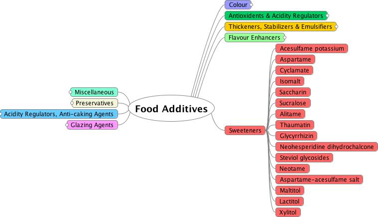 Mindmap of sweeteners