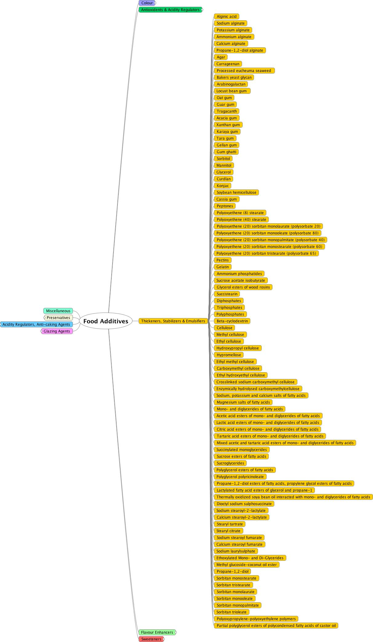 Mindmap diagram showing thickening food additives